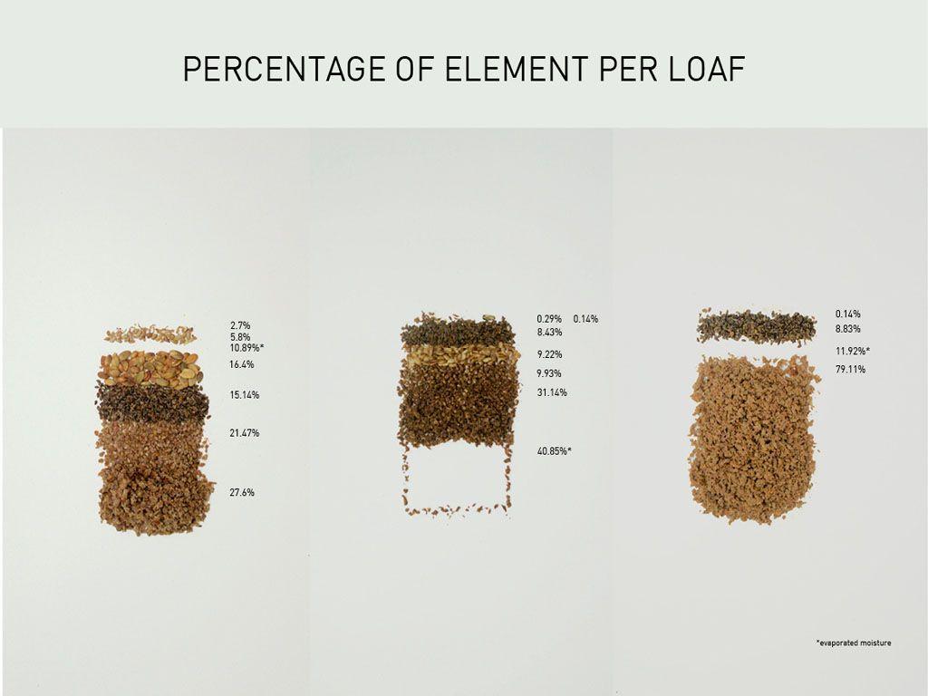Copenhagen Institute of Interaction Design » Danish Rye Bread Elements