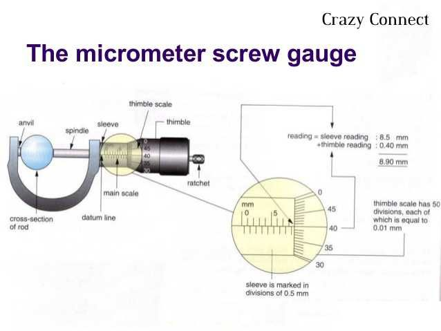 how to assemble and disassemble the screw gauge for more details like how  to use screw
