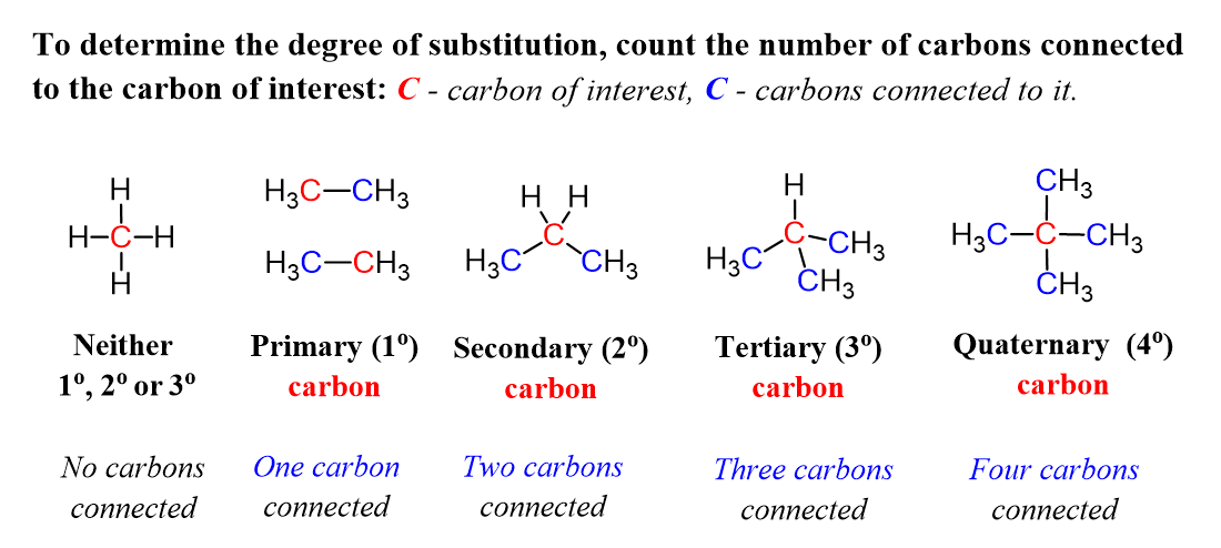 Primary Secondary And Tertiary Carbons In Organic Chemistry Organic Chemistry Chemistry Secondary