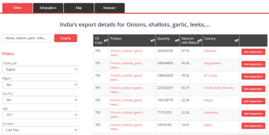 It provides a list of top countries that imported spices