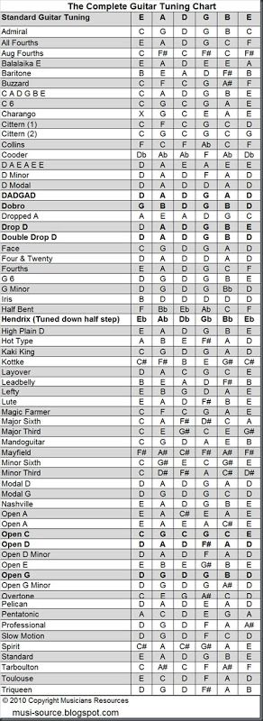 the complete guitar tuning chart musicians resources mostly guitars pinterest havet f r. Black Bedroom Furniture Sets. Home Design Ideas