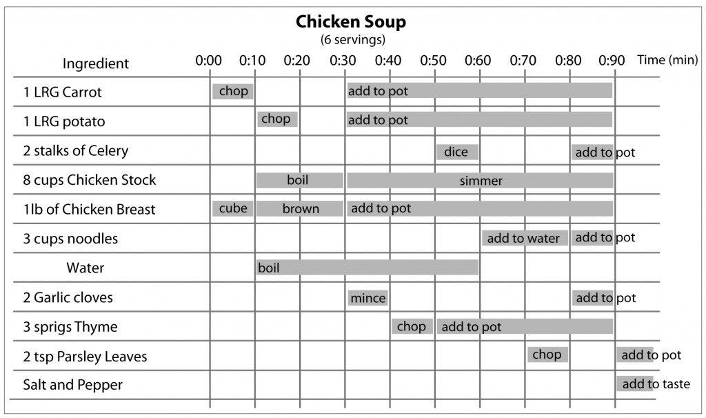 Chicken soup recipe gantt chart version infographics pinterest chicken soup recipe gantt chart version ccuart Gallery