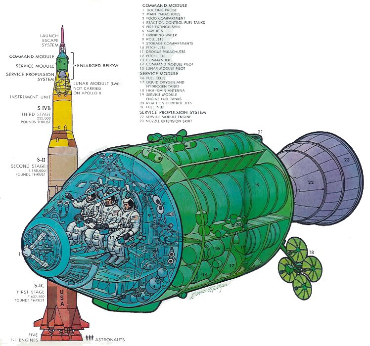 Apollo 8. | apollo 8 csm saturn v diagram from apollo 8 a most fantastic voyage ...