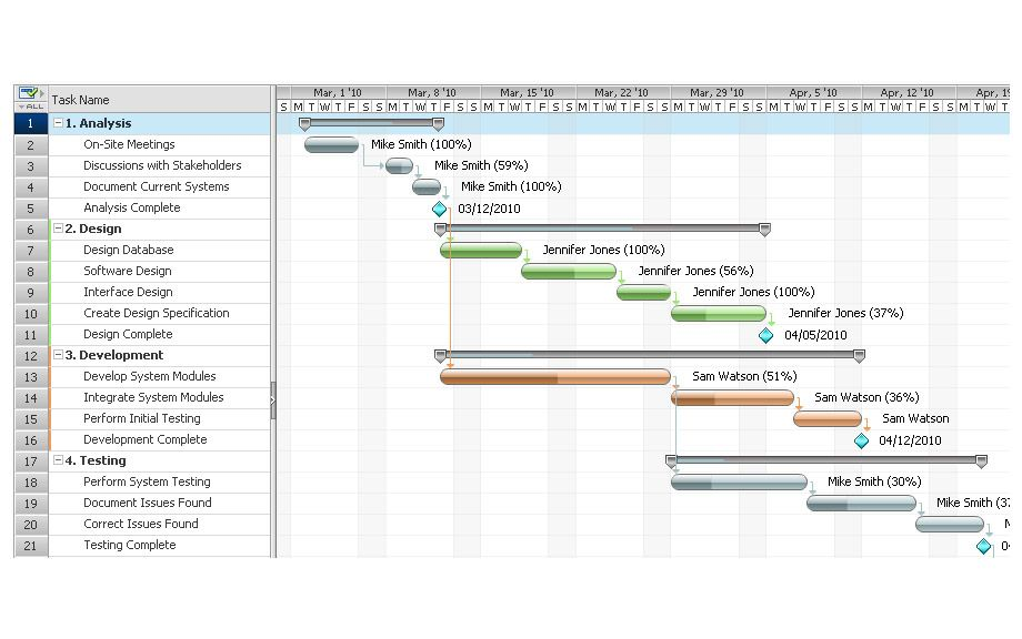 Gantt Charts Software Formation management