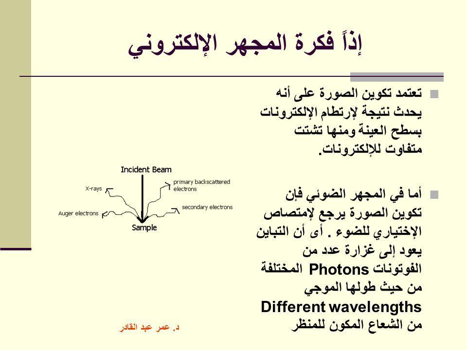 نتيجة بحث الصور عن معادلات الميكروسكوب Math Electrons Secondary