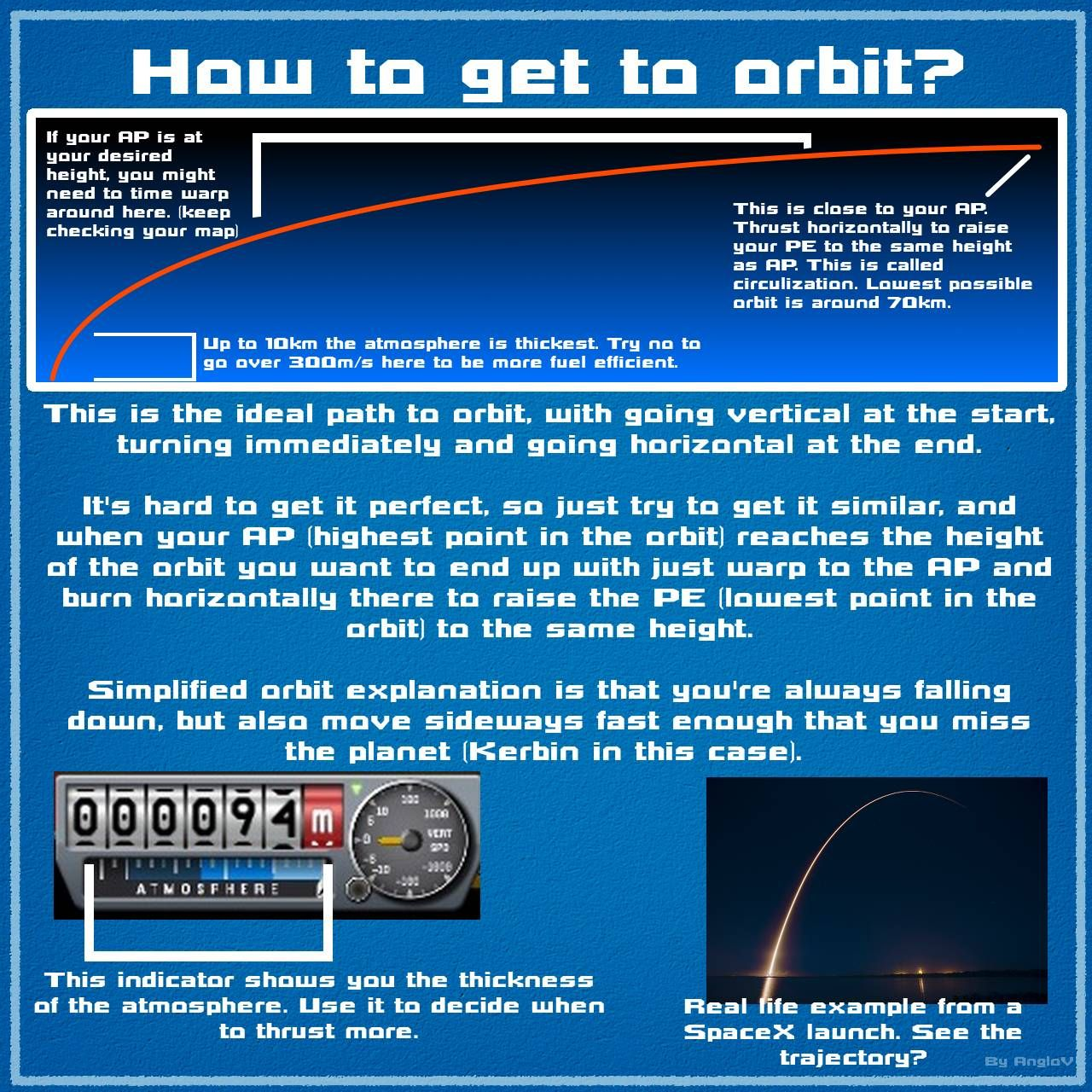 Kerbal Space Program - tips for Sips | Kerbal space ...