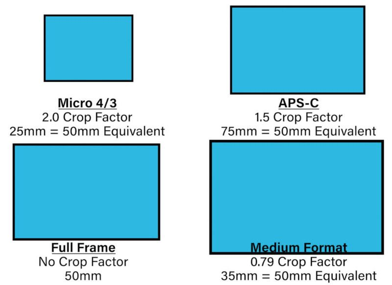 What Camera Sensor Size Equivalence Is All About In 2020 Camera Sensor Size Sensor Camera