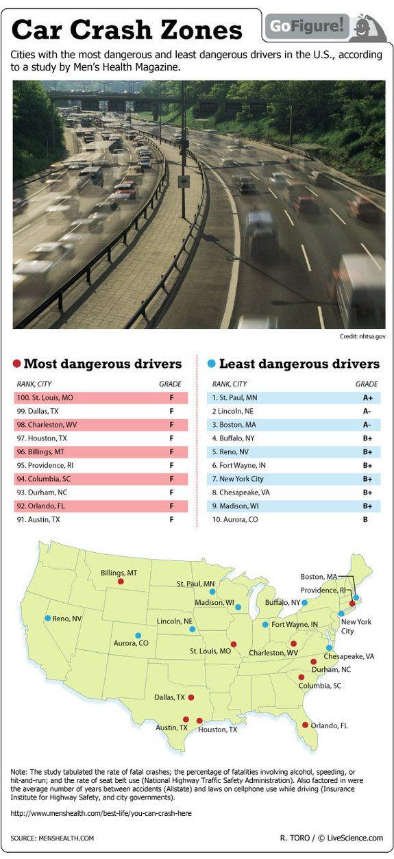 Car Crash Zones