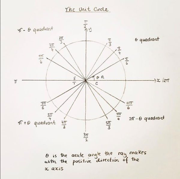 The Trigonometry Unit Circle Showing The Rays Of All The Special Angles In Radians Up To 2 Pi Math Trigonometry The Unit