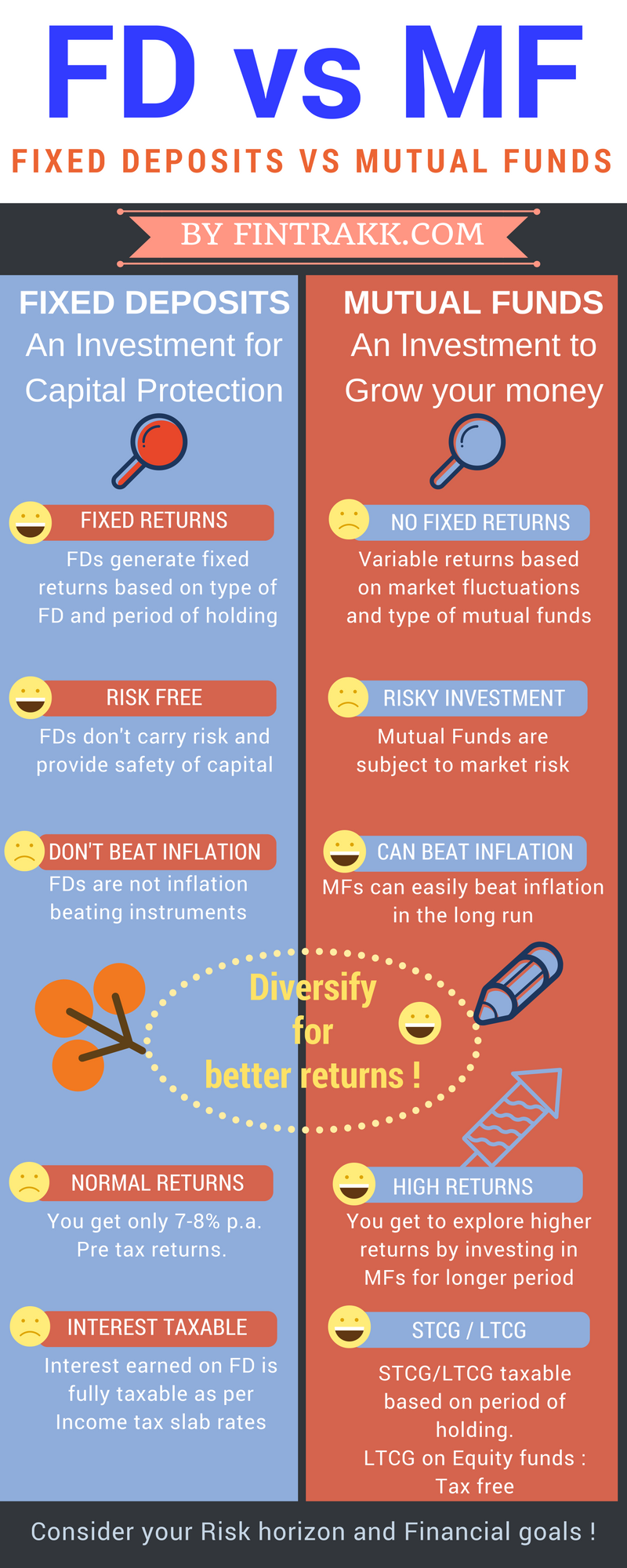 Fixed Deposit Vs Mutual Fund Infographic Mutuals Funds Financial Planning Investing Infographic