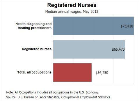 er nurse salary tech california