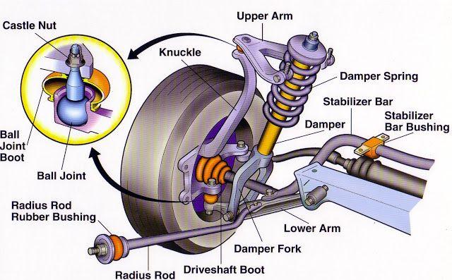 Suspension System Mechanics Educational Materials Mecanica