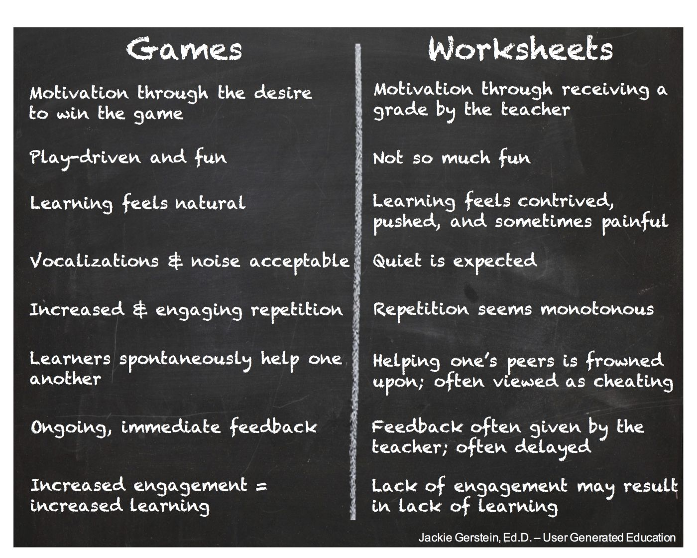 Games Or Worksheets Is There Really A Question About The