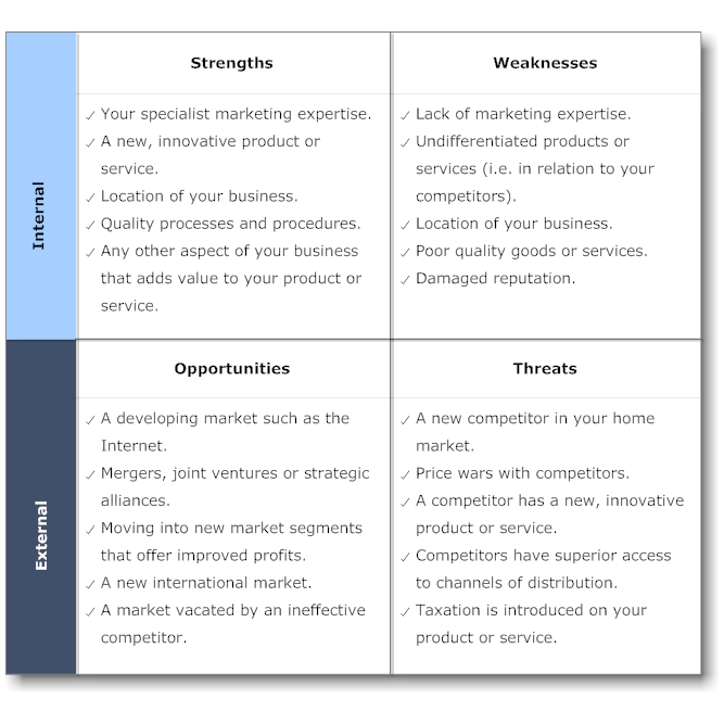 swot analysis example - Google Search | Presentation Material ...