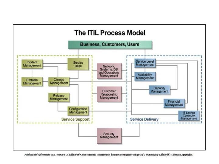 ITIL Process Overview ITSM Pinterest - copy business blueprint for manufacturing