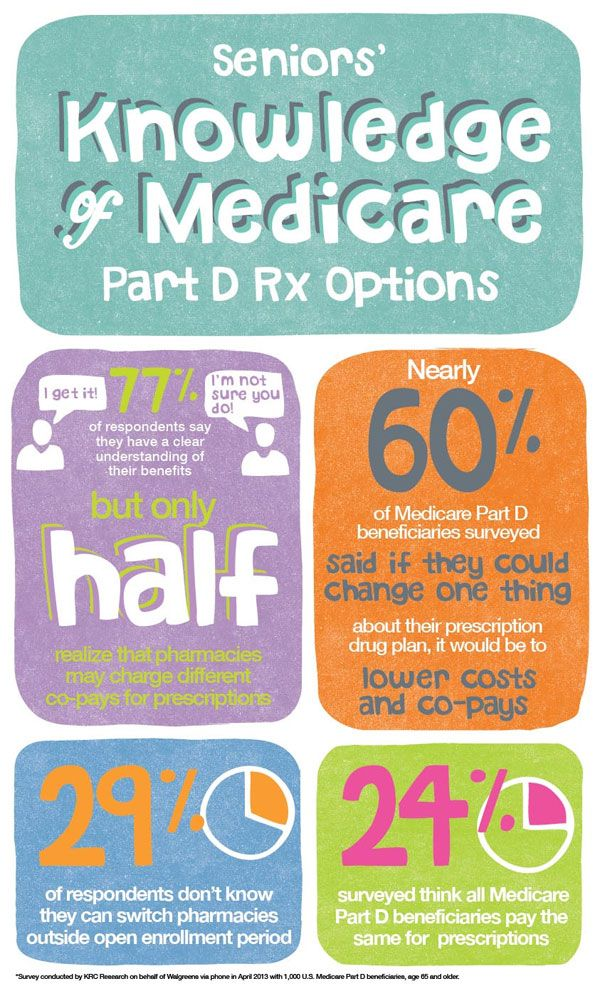 10 Ways To Lower Medicare Part D Costs Health Insurance Body