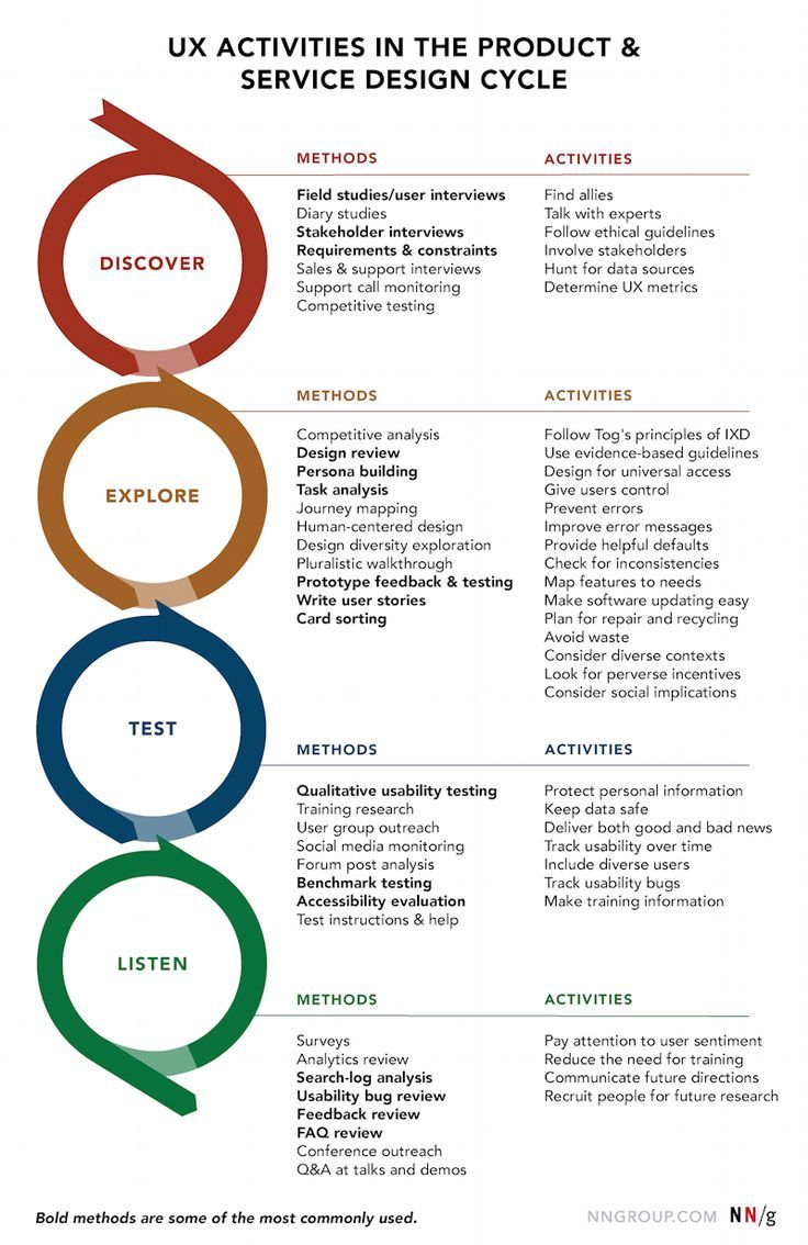 A design cycle often has phases corresponding to discovery, exploration,  validation, and listening, which entail design research, user research, ...