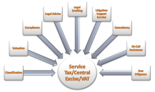 The Firm Has Qualified Staff Having Varied Skills Providing Value Added Services In The Areas Of Service Tax Online Taxes Tax Preparation Accounting Services