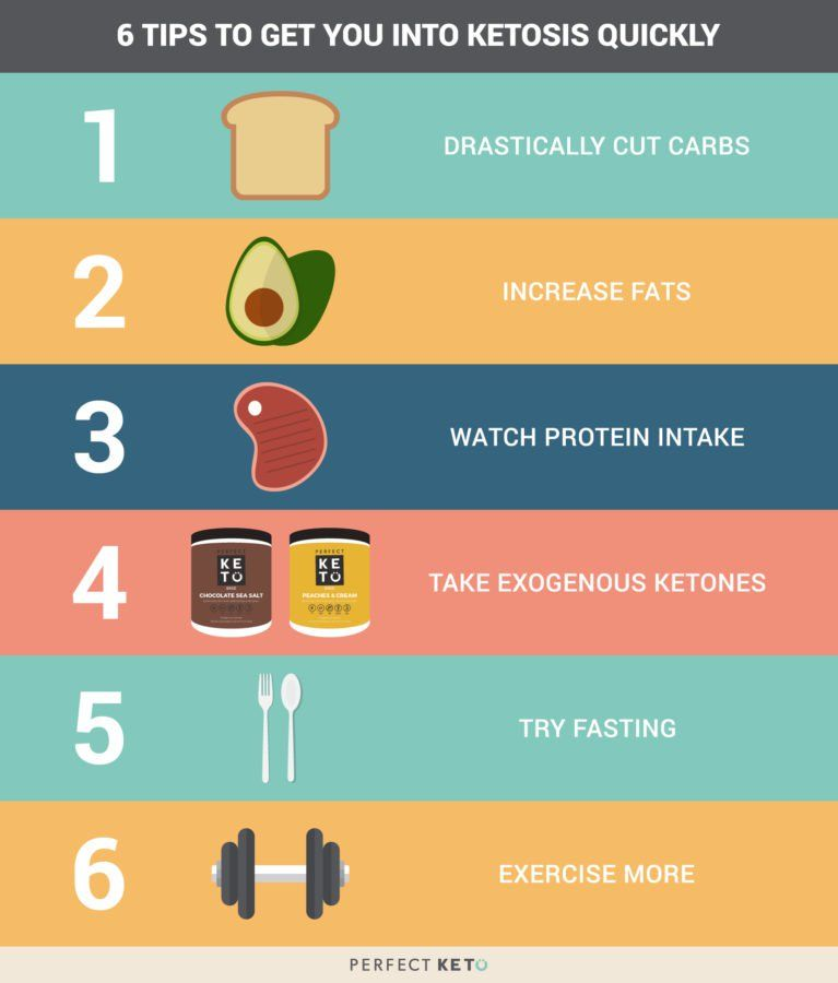 How Long To Get Into Ketosis On Keto Diet