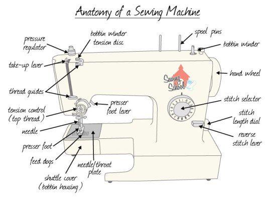this  u0026quot let u0026 39 s talk u0026quot  series focuses on sewing machine
