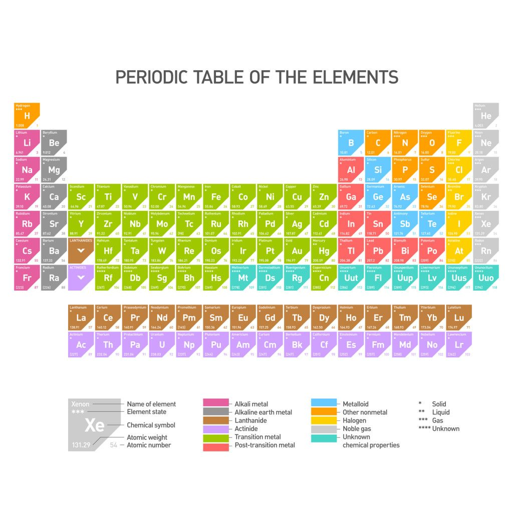Periodic Table Of The Elements Education Kids