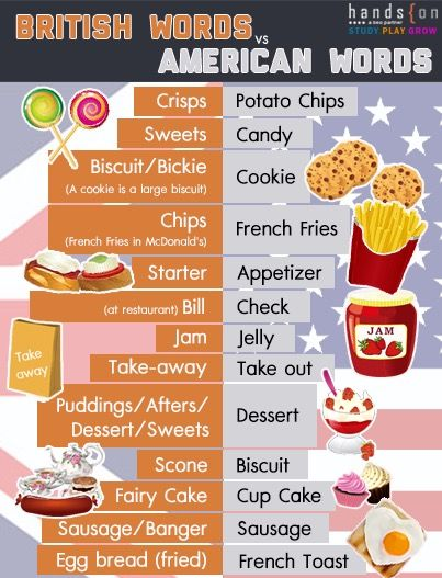 Food Play On Words : words, Funny,, Words, (scran), Every, Items., Check, Http://www.anglotopia.n…, British, Slang, Words,, Slang,, Jellies