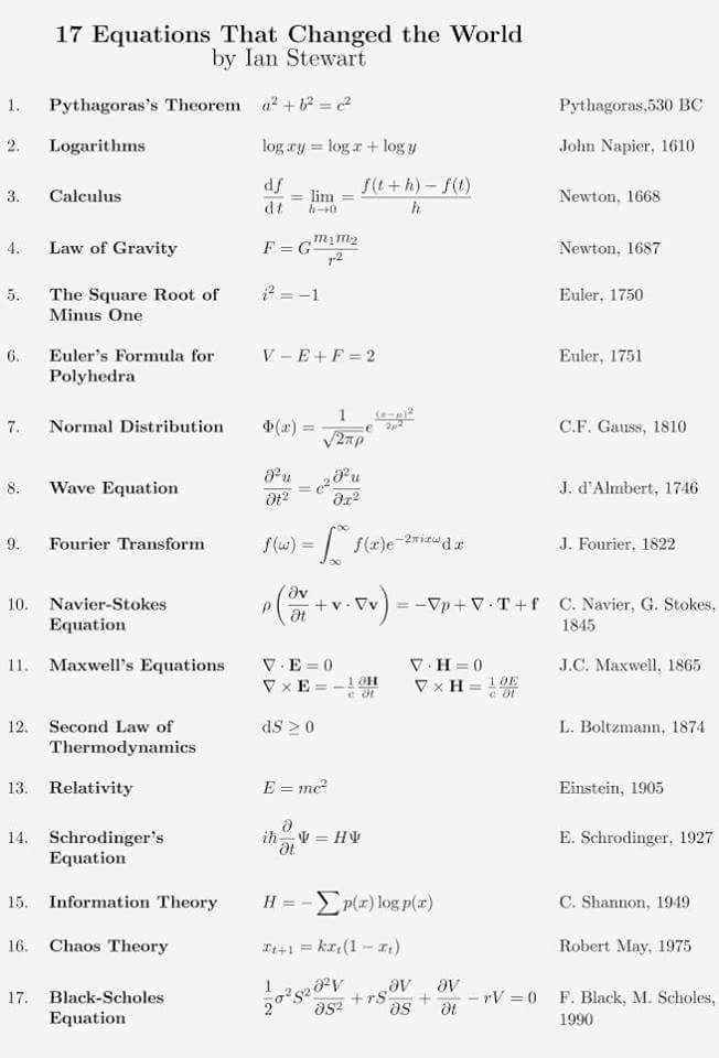 Famous equations   Equations, Mathematical equations