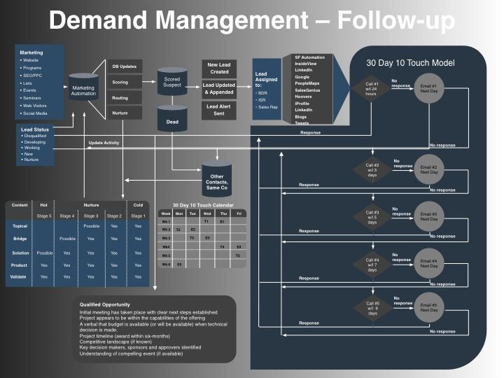 Demand management planning templatemarketing powerpoint templates demand management planning templatemarketing powerpoint templates vp marketing on demand maxwellsz