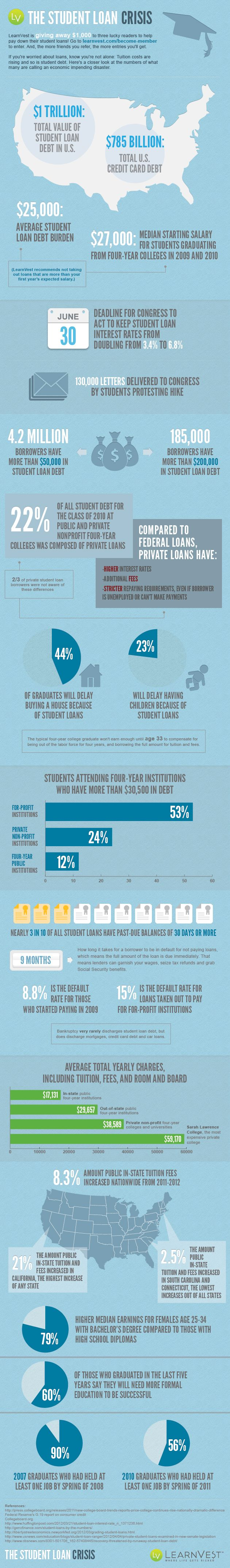 By The Numbers The Student Loan Crisis Student Loans Student Business Infographic