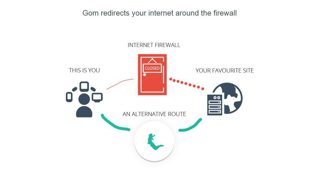 gom vpn working | Royal Hacks | Chrome, Extensions, Internet