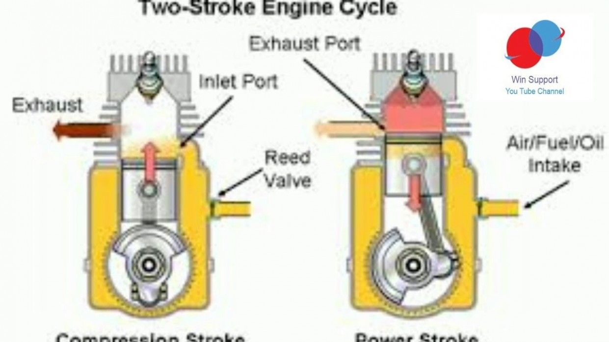 7 Stroke Petrol Engine With Diagram Di 2020