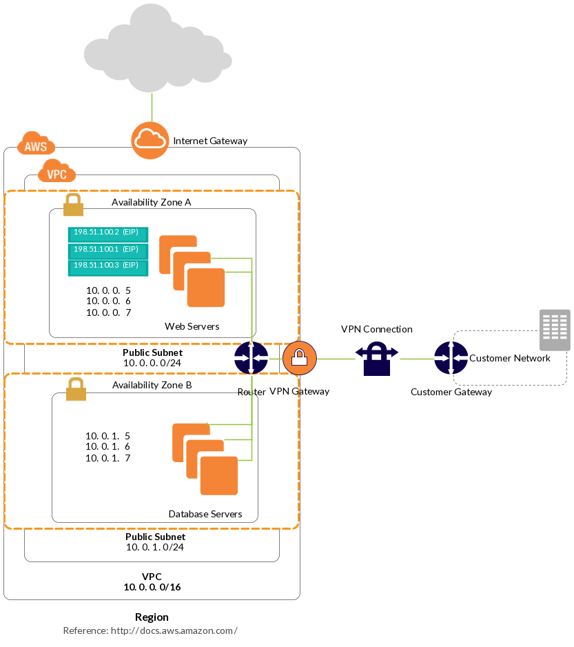 How To Create Vpn Connection In Aws