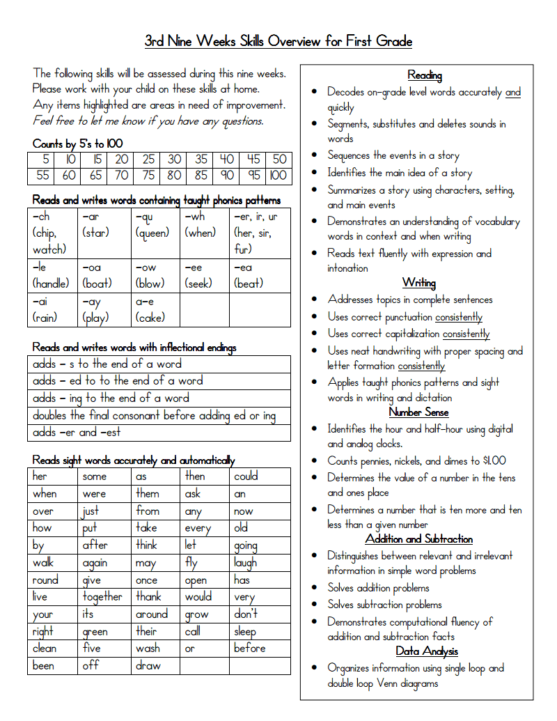 Example Of What Needs To Be Posted Kindergarten 3rd Nine Weeks Checklist Of Skills First Grade Writing Prompts First Grade Assessment Ready For First Grade [ 1035 x 800 Pixel ]