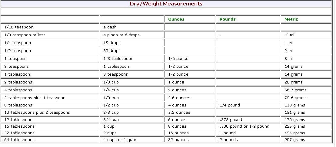 Dry Measures As Well As Liquid Measurement Charts Description From