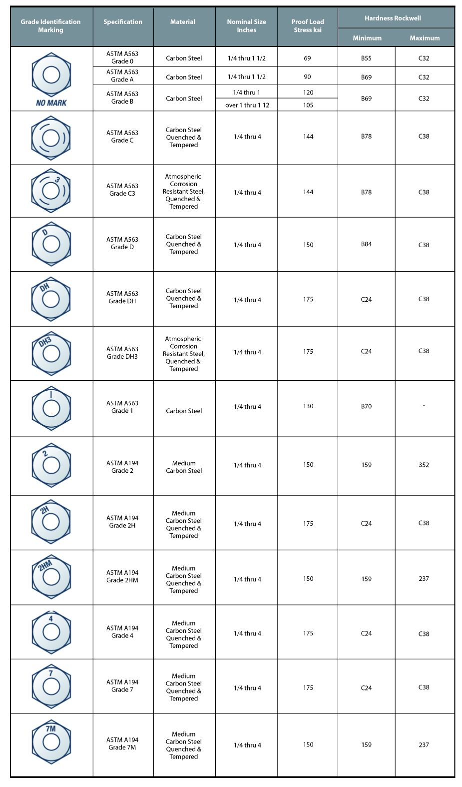 Stainless Steel Bolt Grades Chart : stainless, steel, grades, chart, Fastener, Markings, Bolts, Metal, Lathe, Tools,, Chart, Tool,, Screws