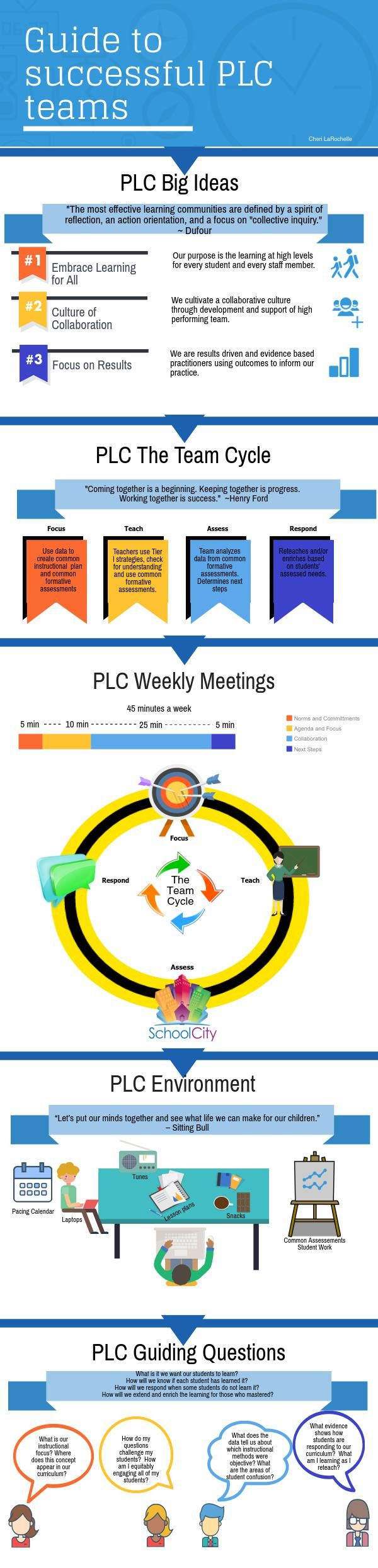 guide to professional learning community teams editor plc teams piktochart infographic editor