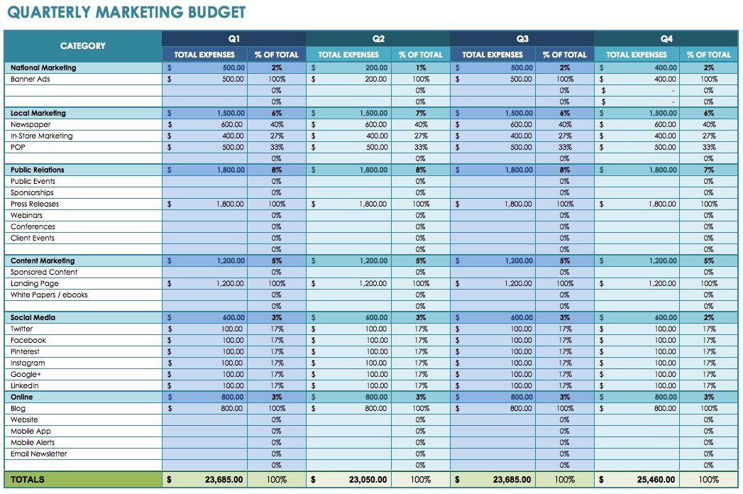 Quarterly Marketing Budget Template Marketing Budget Pinterest - business monthly expenses spreadsheet