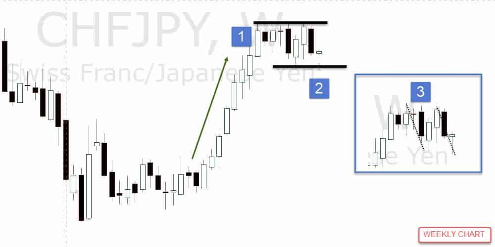 Forex Harmonic Patterns Forex Technical Analysis Forex Currency