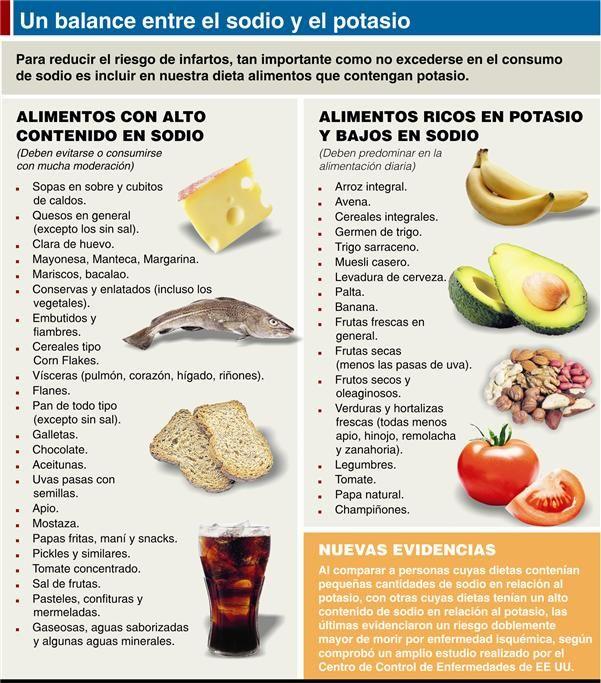 comidas sin potasio y sodio
