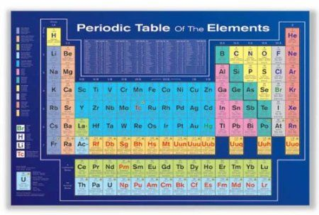 Vivid periodic table Periodic Table of Elements Pinterest - fresh annotated periodic table a level