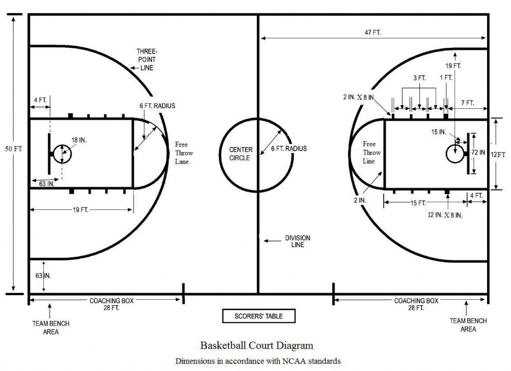 Tips To Make Your Own Basketball Court Stencils Layouts Dimensions Basketball Floor Basketball Court Size Basketball Plays