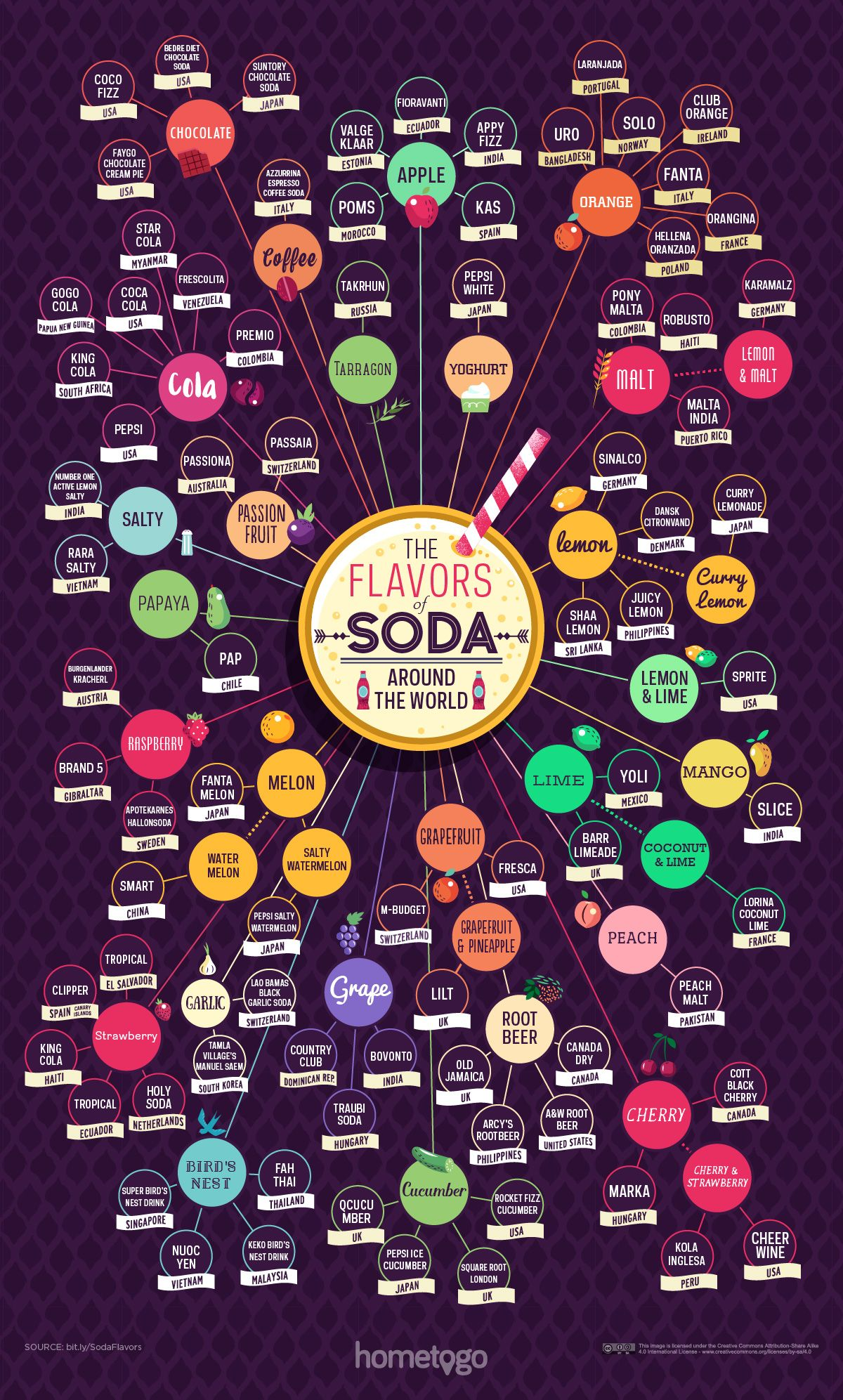 The Flavors of Soda Around the World