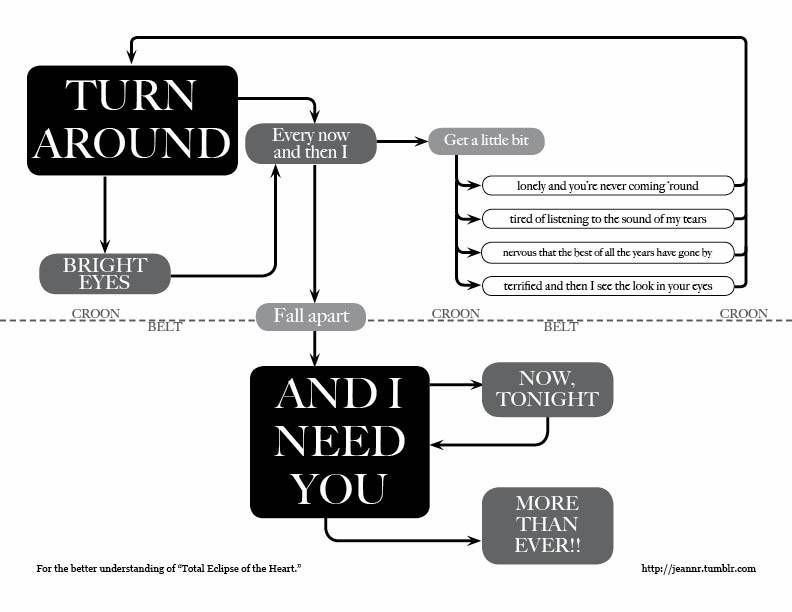 "For the better understanding of ""Total Eclipse of the Heart."""