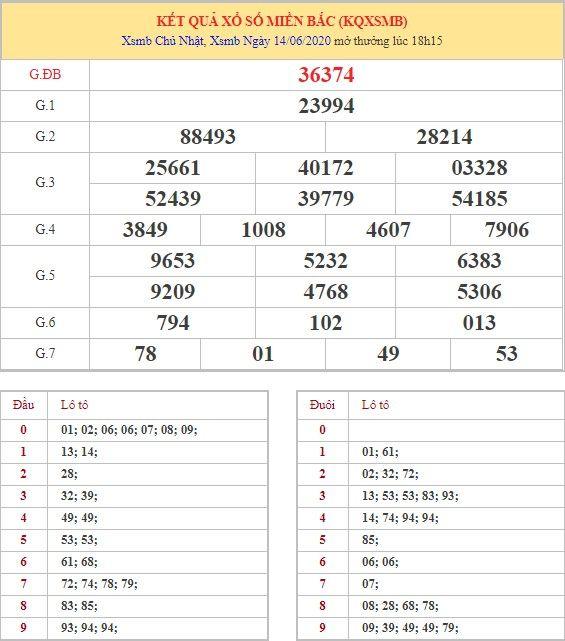Dự đoán XSMB ngày 15/6/2020 8