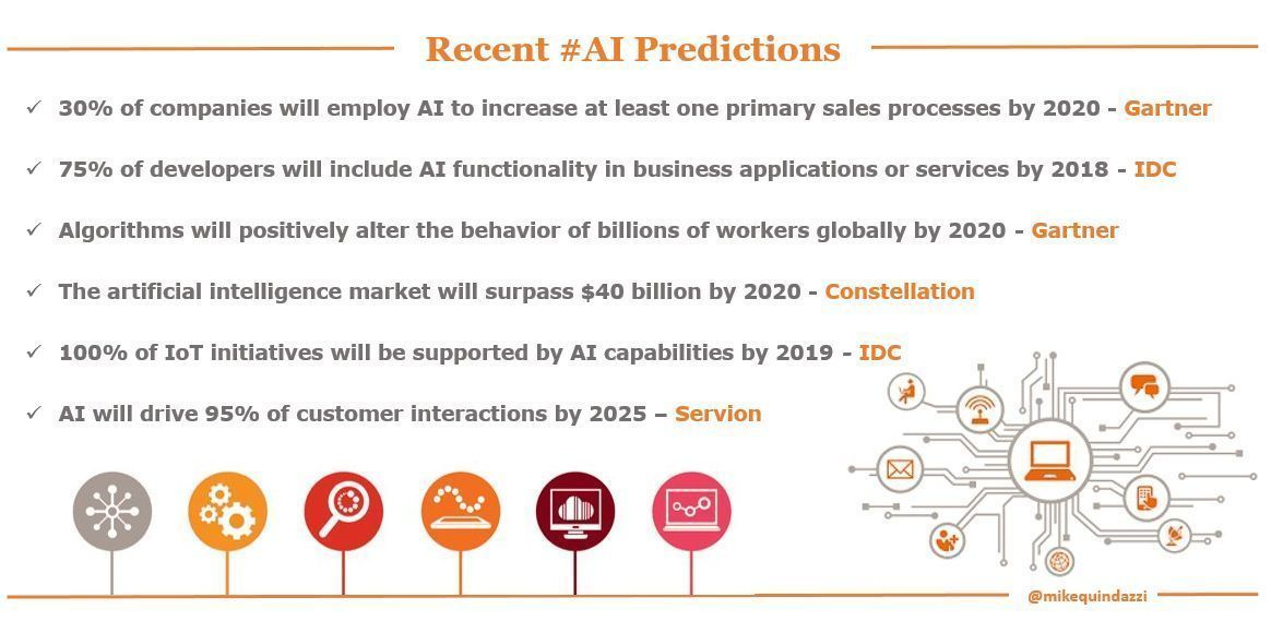 6 Ai Predictions For Business Leaders Mikequindazzi Artificalintelligence Machinelearning Deeplearnin Deep Learning Data Science Machine Learning