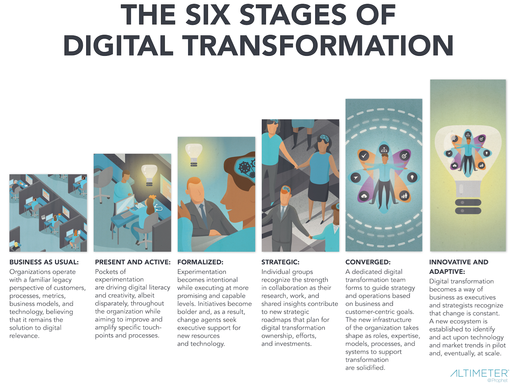 6 Stages Of Digital Transformation Research Digitale Strategie Digitalisierung Bildung