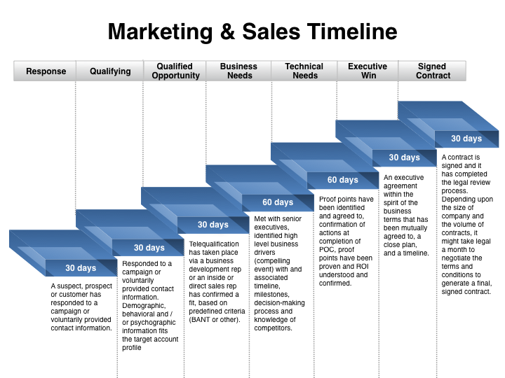 sales strategy templates