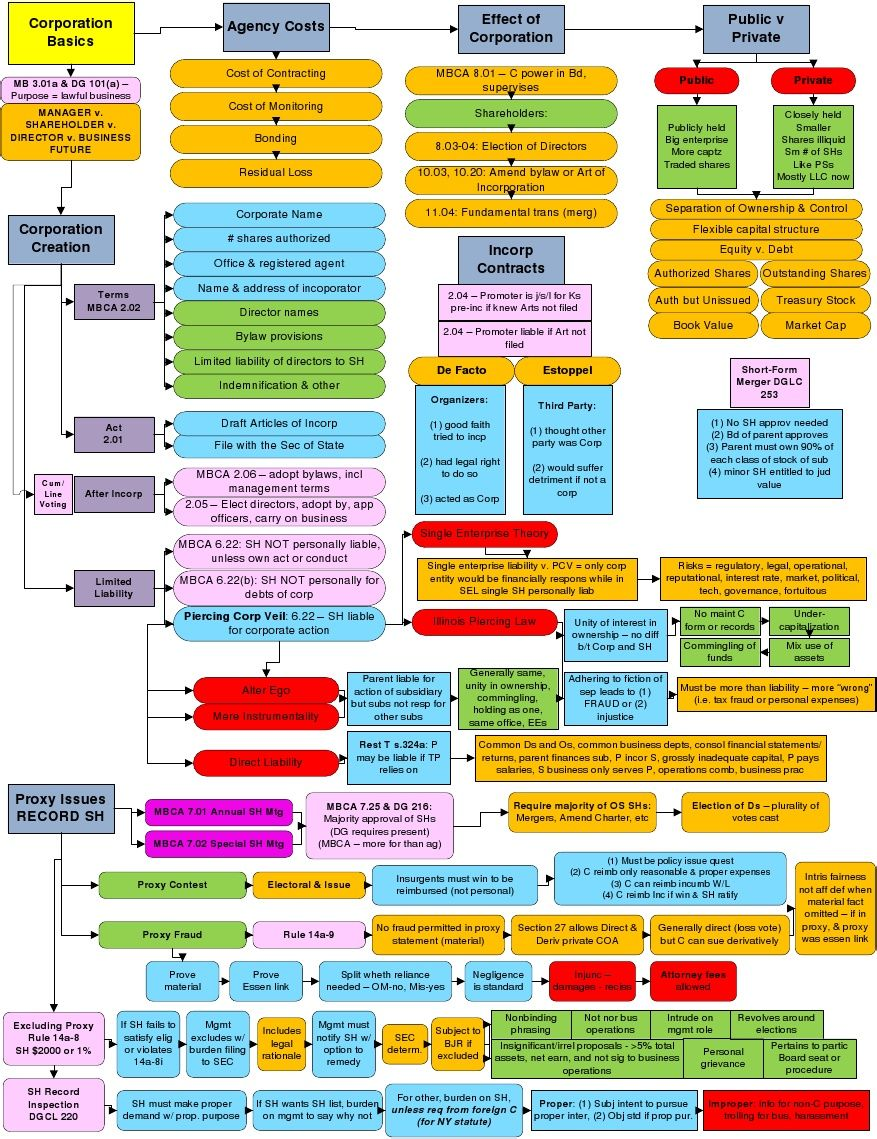 Business Associations Flowcharts Law school life, Law