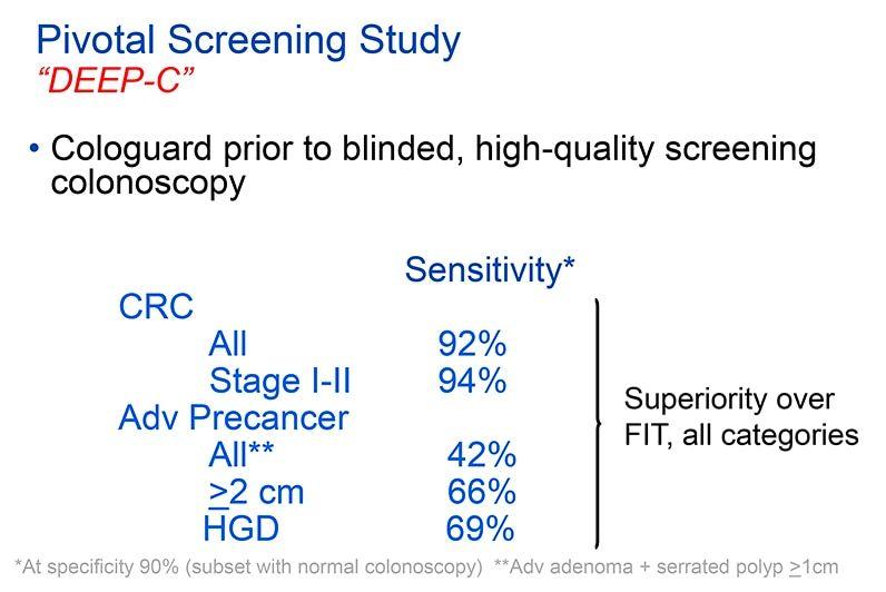 fit test colon cancer sensitivity