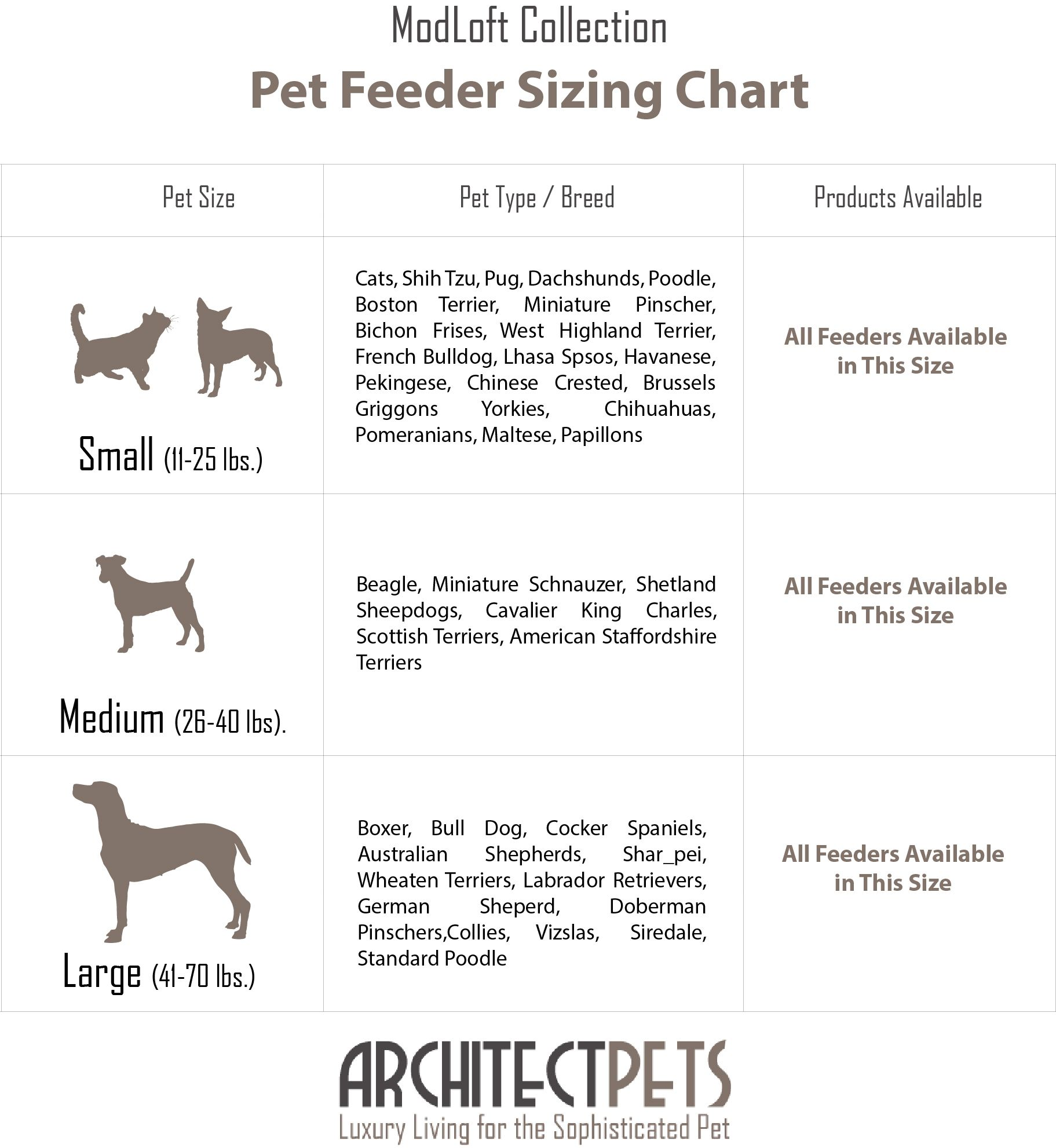 Architect Pets Pet Diner Sizing Chart West Highland Terrier